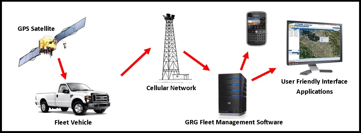 Hệ thống giám sát - quản lý xe trực tuyến VietTracker GPS